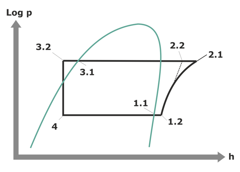 24 The Complex Cycle In A Log Ph Diagram Swep